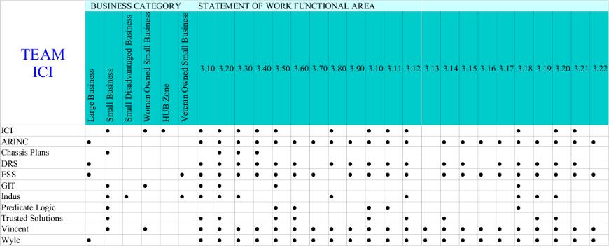 SeaPort-e Statement of Work